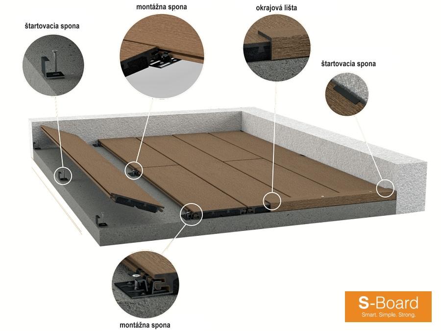 Konštrukcia a montáž terás S-Board