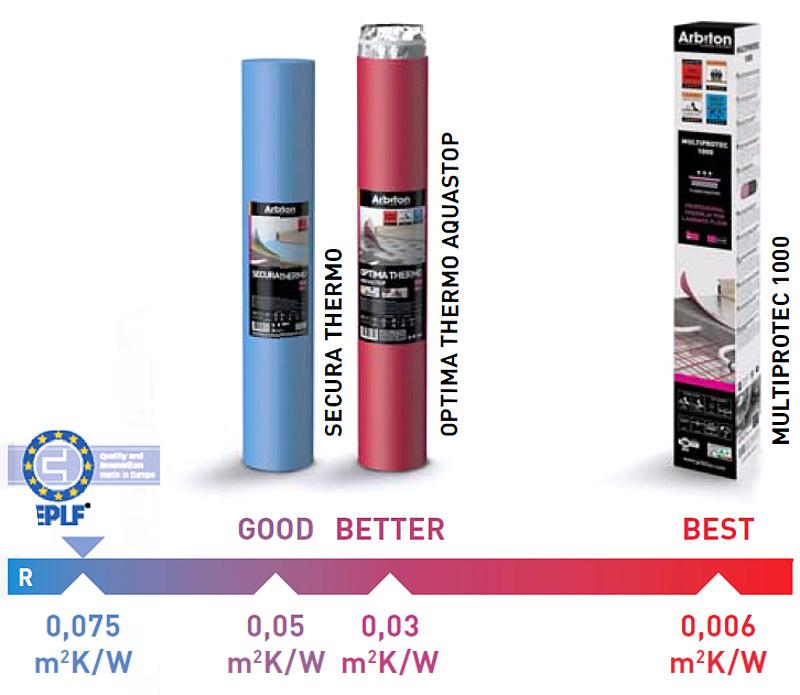 Porovnání podložek pro podlahové topení