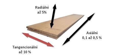 Rozpínání a zmršťování dřevin