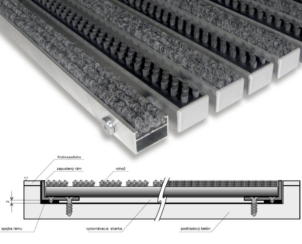 Konstrukce hliníkových rohoží